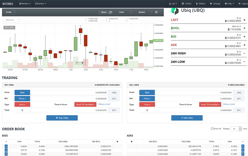 Bittrex Usd To Btc Conversion Bittrex Software