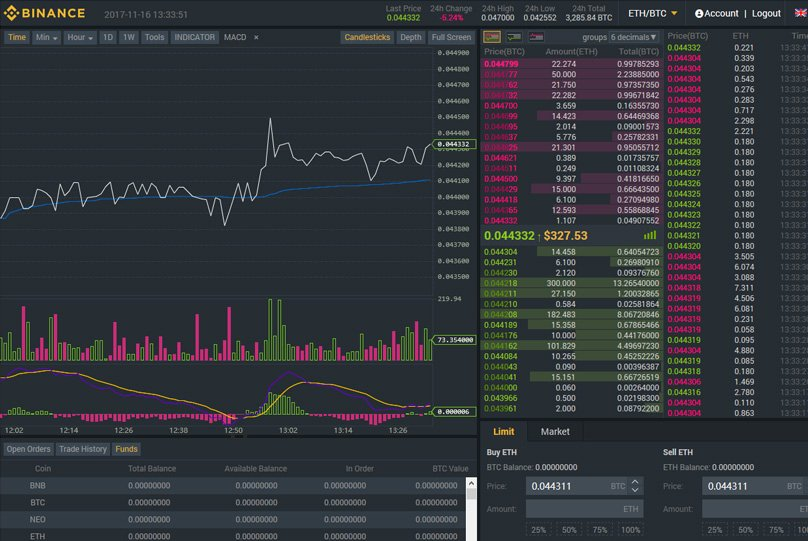 How to buy Bitcoin on Binance