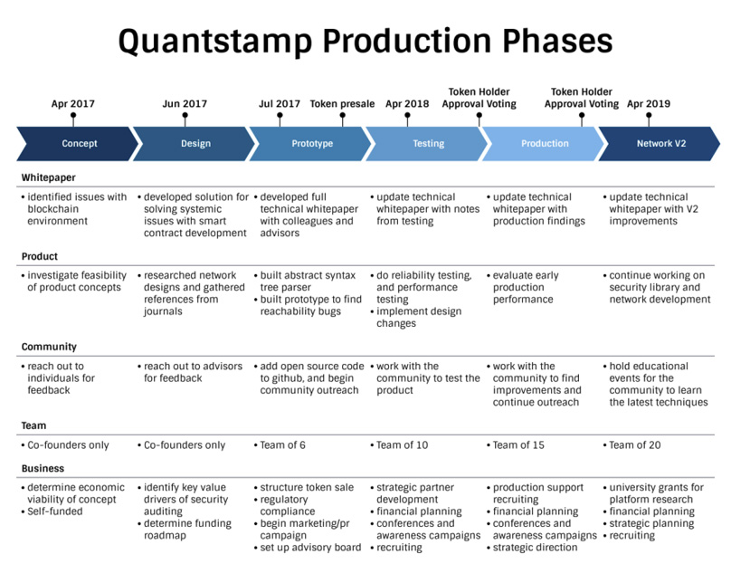 Production Phases
