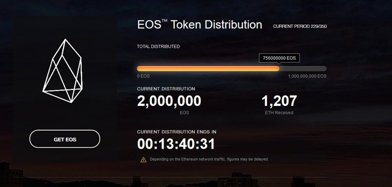 EOS Token Sale