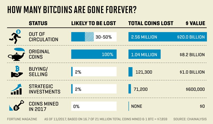 Bitcoin Gone Forever