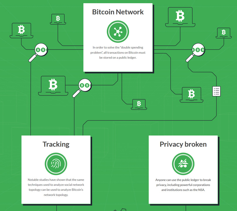 Bitcoin Privacy