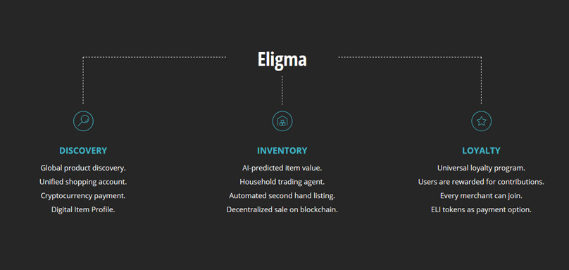 Eligma Features