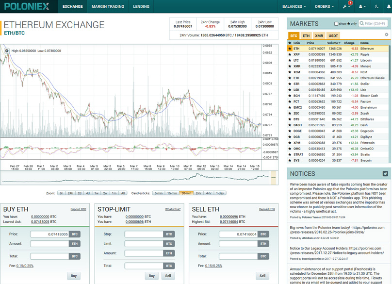 How to Trade on Poloniex