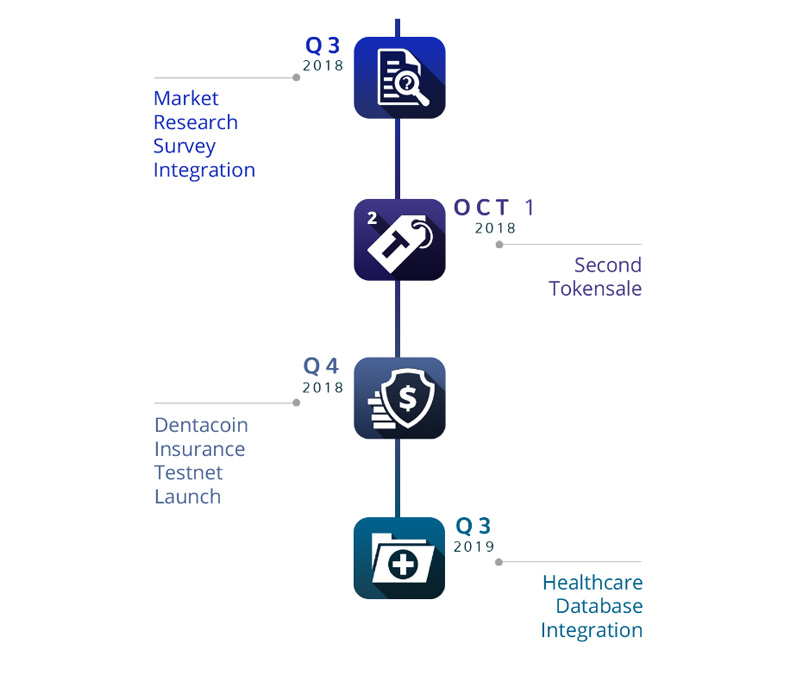Dentacoin Roadmap