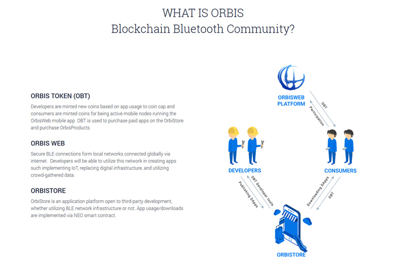 What is Orbis