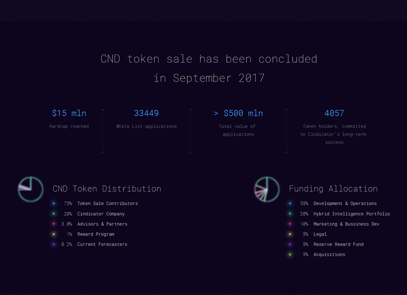 CND Tokens