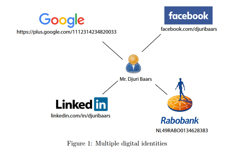 Multiple Digital Identities