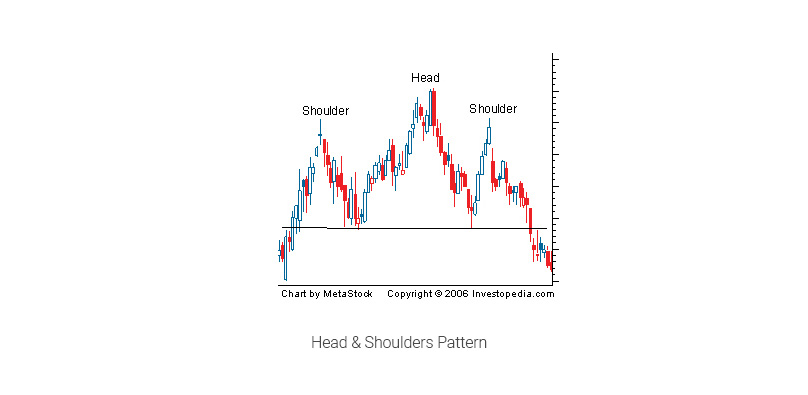Head & Shoulders Pattern