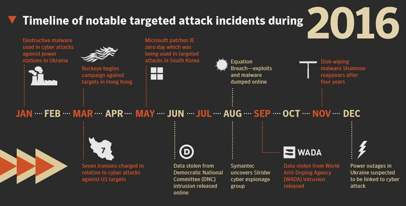 Cuber Attack Incidents