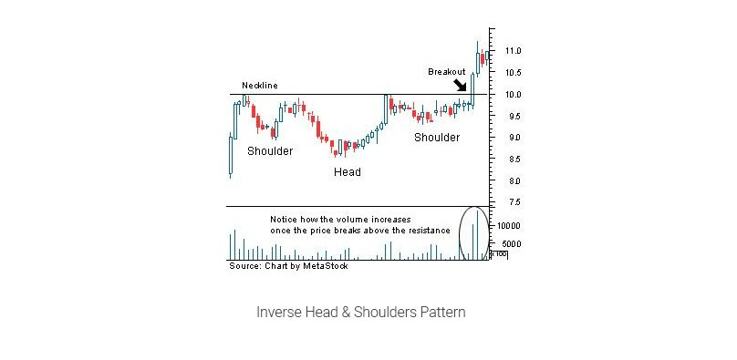 Inverse Head & Shoulders Pattern