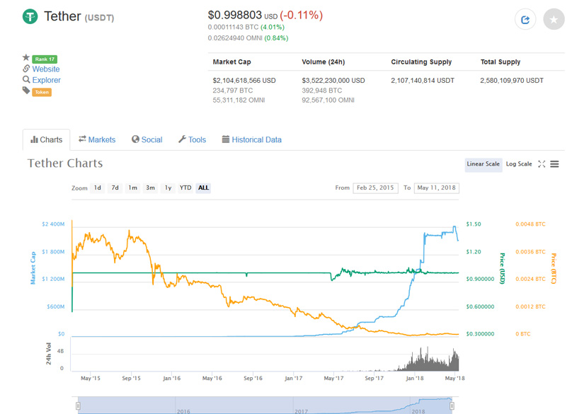 Tether Price Chart