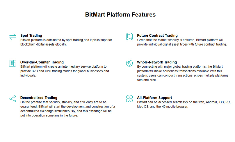 BitMart Features