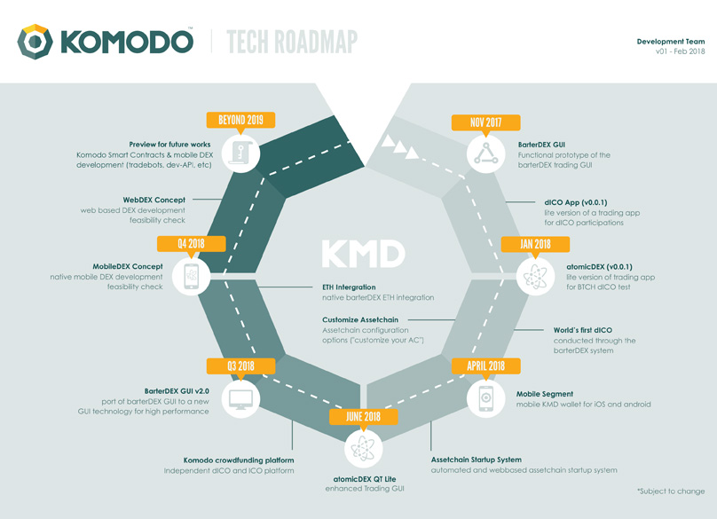 Komodo Roadmap