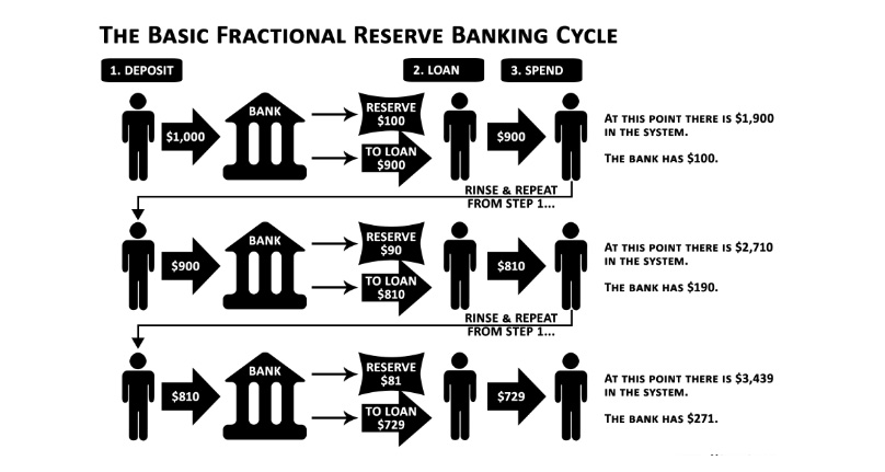 Banking Cycle