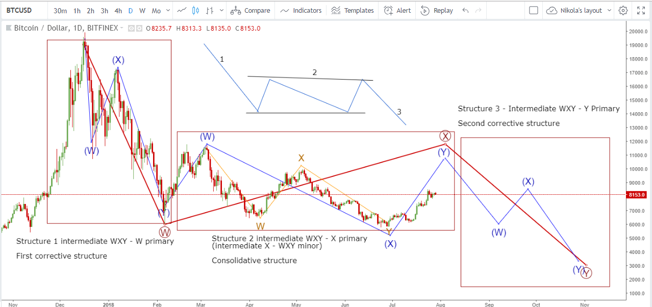 Bitcoin Correction Scenario