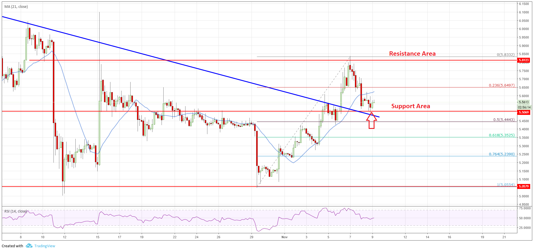 Chart of EOS price analysis