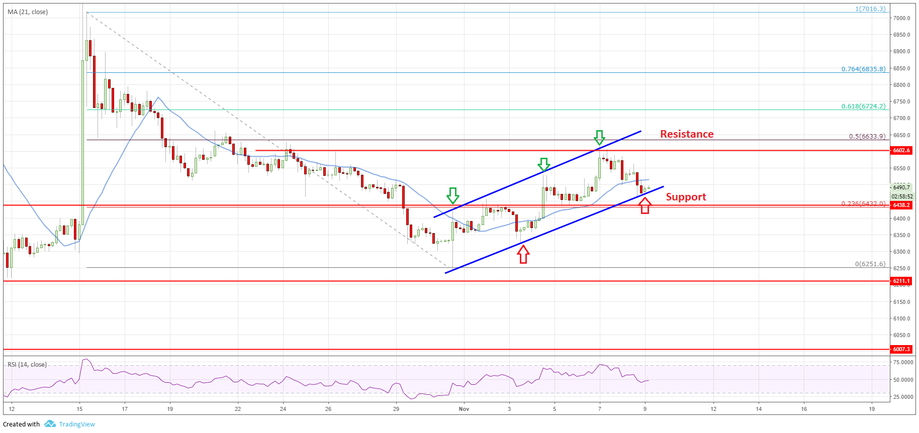 BTC chart of Bitcoin price analysis