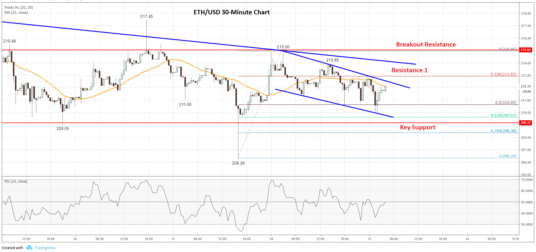 ETH Price Analysis Chart of Ethereum