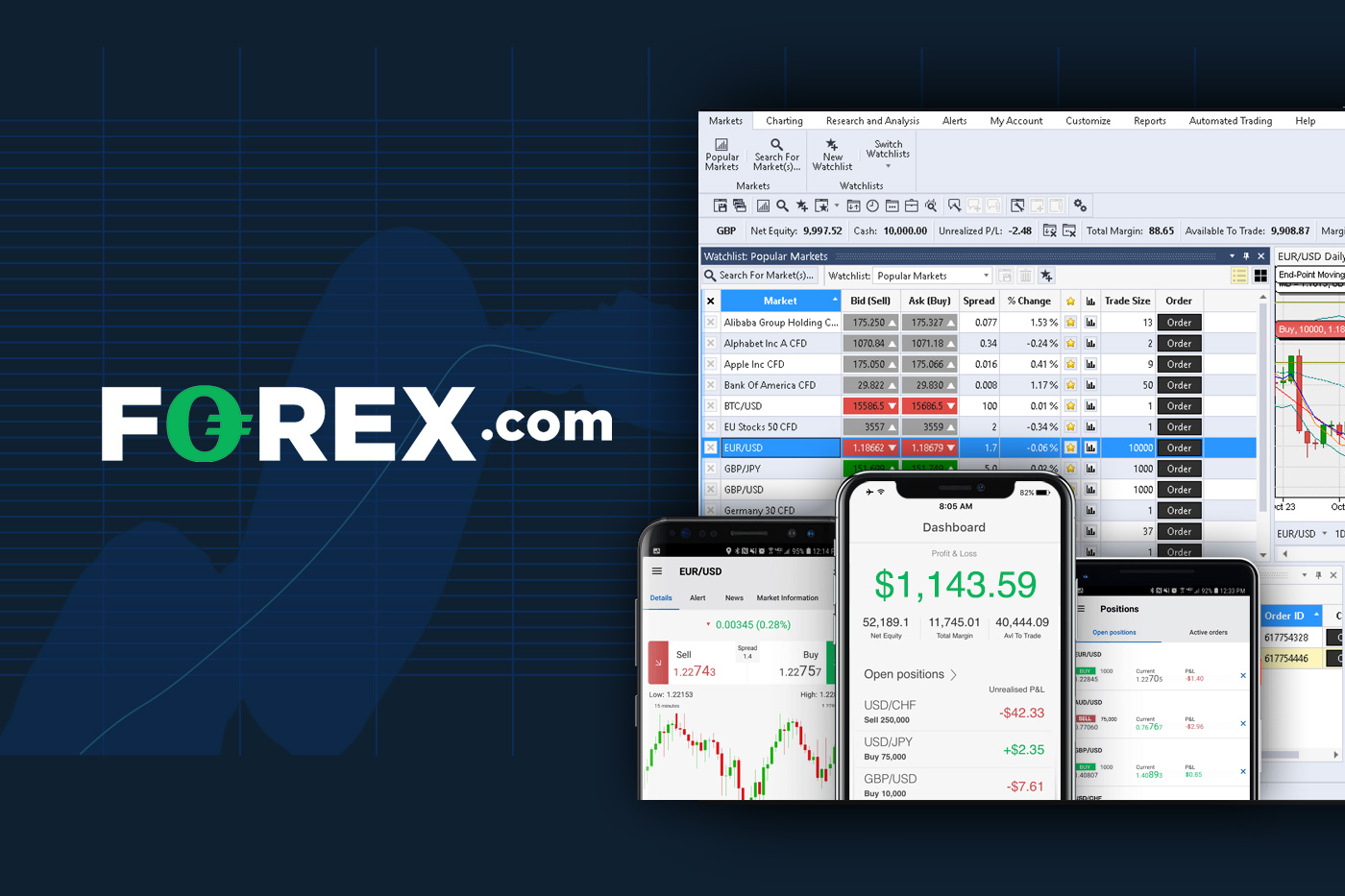 Forex com review