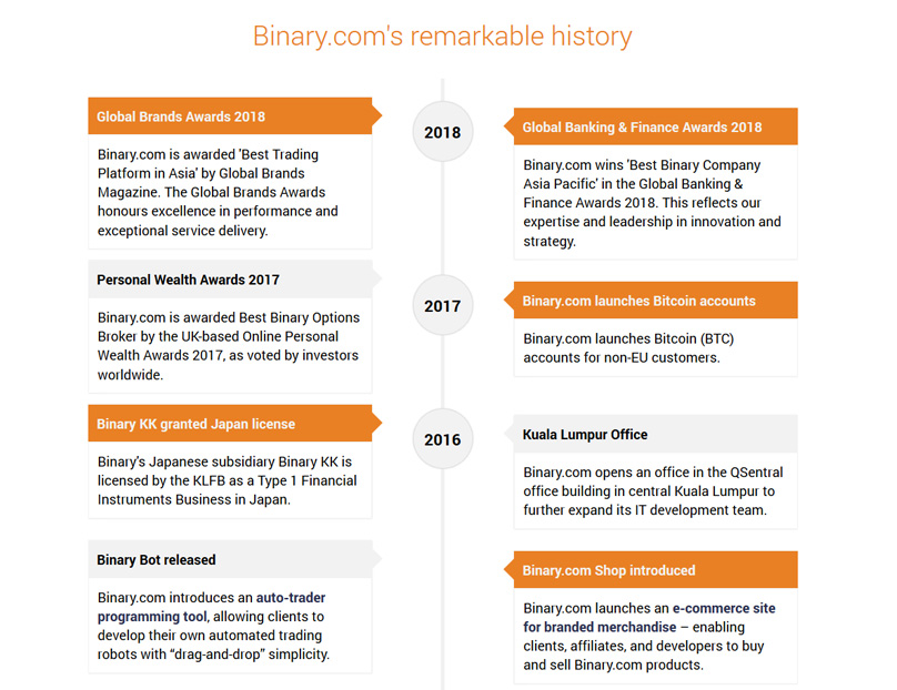 Beginner's Guide to Binary com Review 2019 Is it Safe? All Pros & Cons