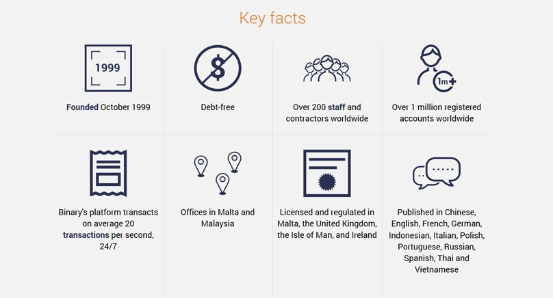 Binary.com Key Facts