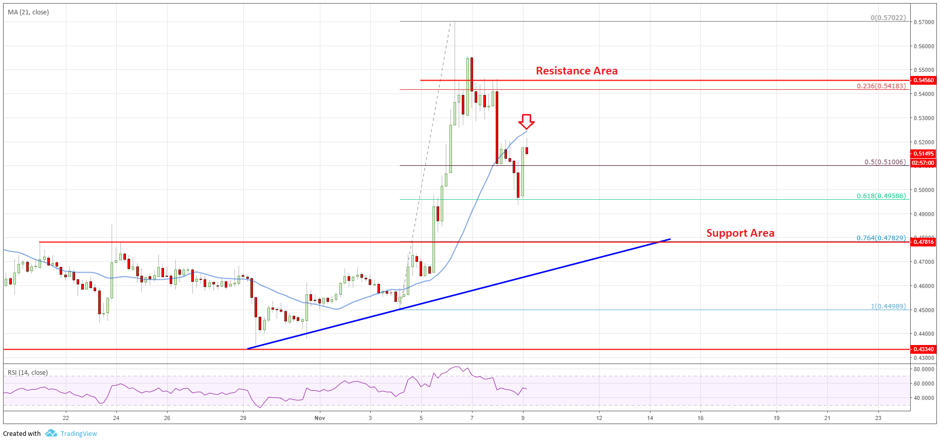 XRP chart of ripple price analysis
