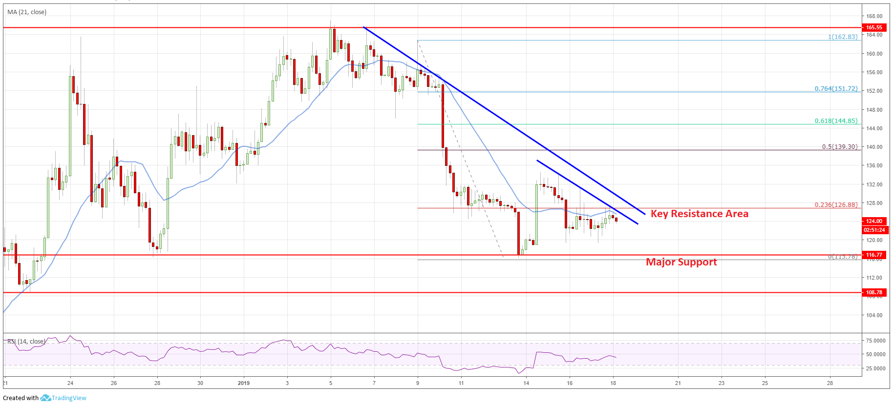 Eth price declined