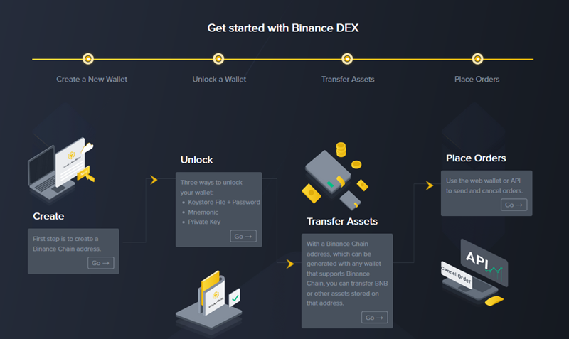Beginner's Guide to the Binance DEX Review 2019: Is it Safe?