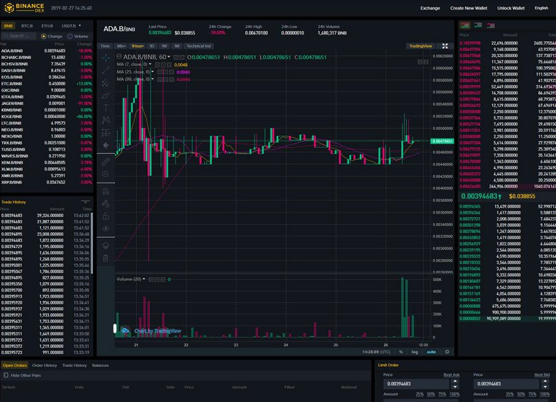 Binance DEX Trading Screen