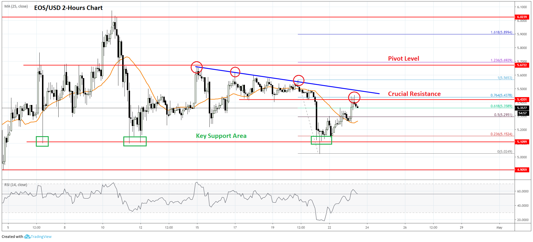 EOS Price Analysis and Prediction Chart