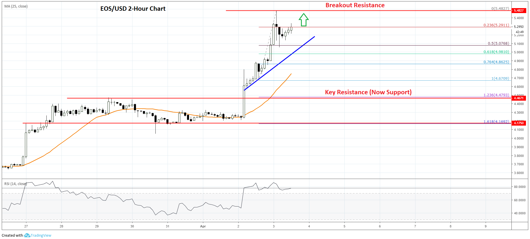 EOS Price Analysis and Prediction