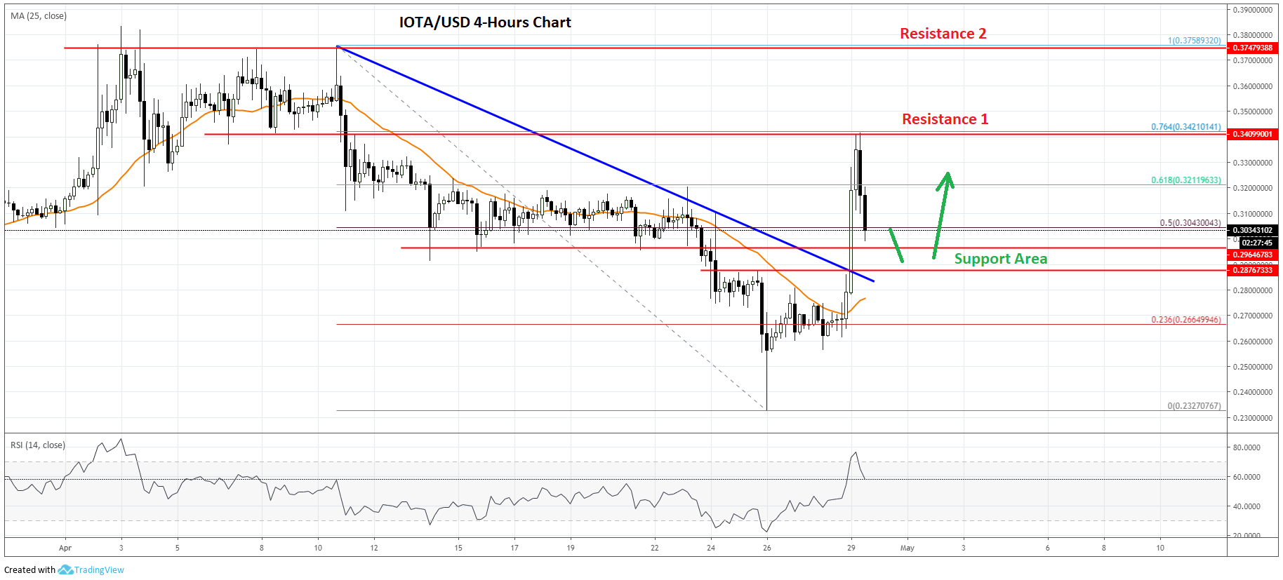 IOTA Price Analysis MIOTA Chart