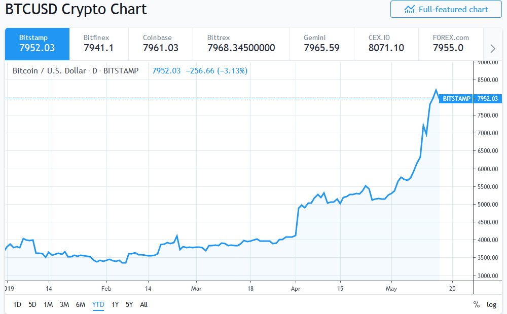 Tradeview Charts Bitcoin How To Buy Bitcoin Anonymously Reddit