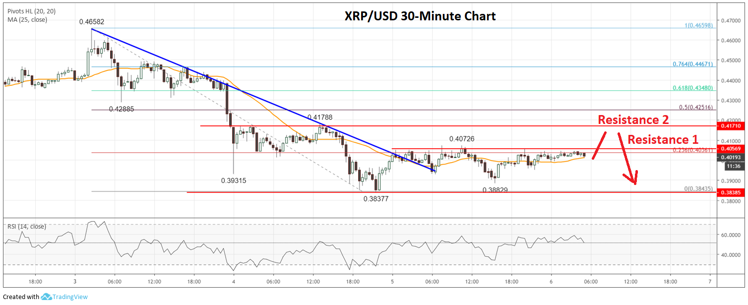 Ripple Price Analysis (XRP to USD)