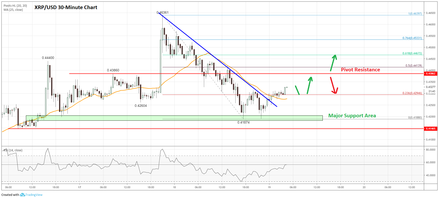 Ripple Price Analysis (XRP to USD) Chart
