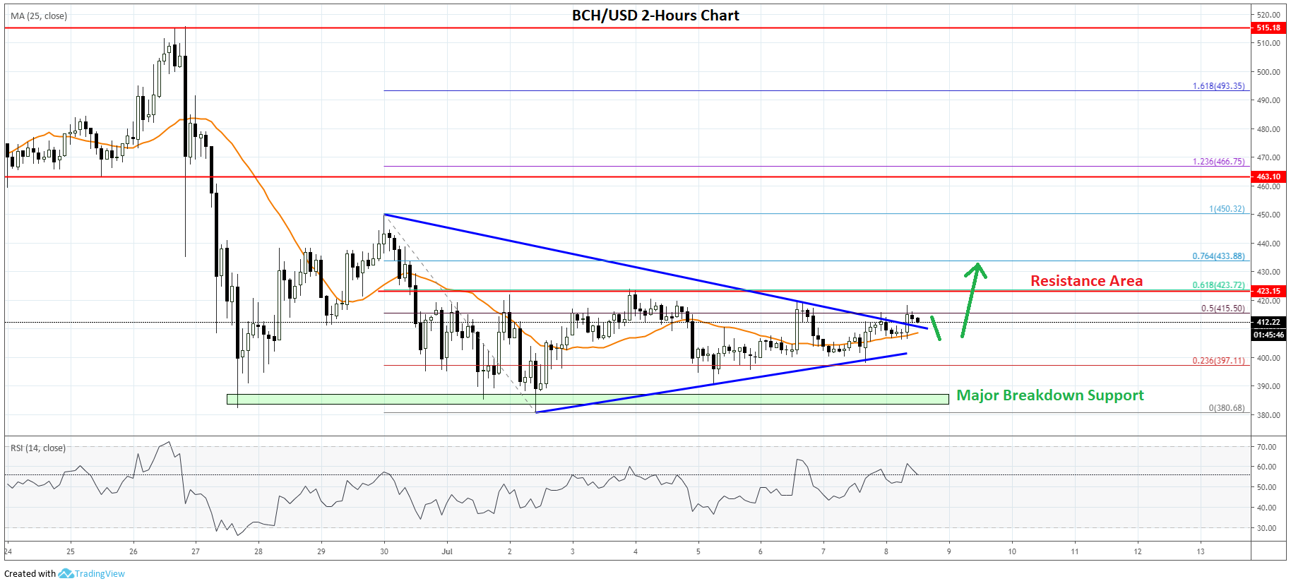 Bitcoin Cash Price Analysis (BCH to USD)