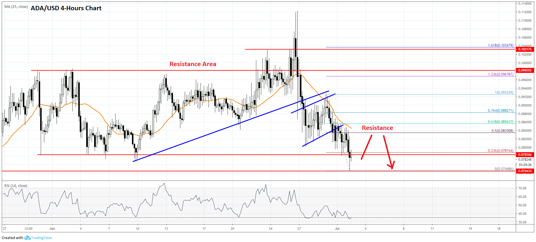 Cardano Price Analysis (ADA to USD)