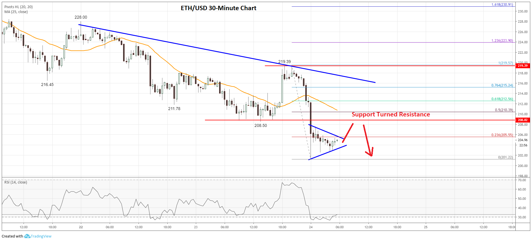 Ethereum Price Analysis (ETH to USD) Chart