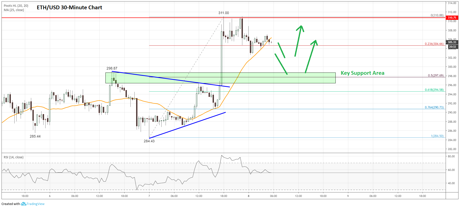 Ethereum Price Analysis (ETH to USD)