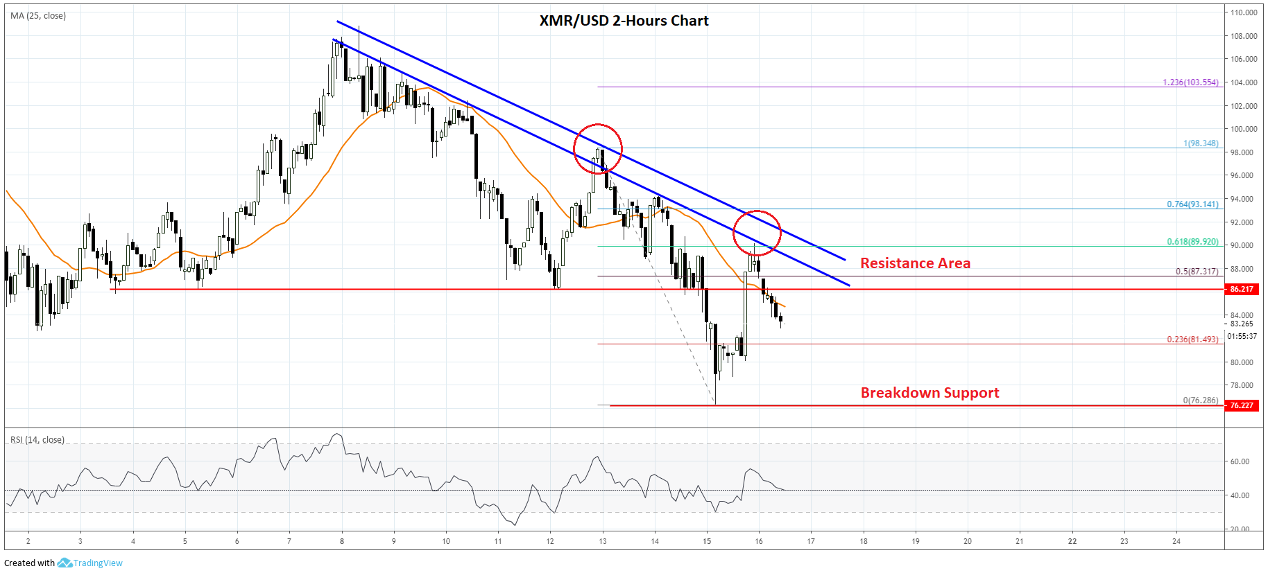 Monero Price Analysis (XMR To USD) Chart