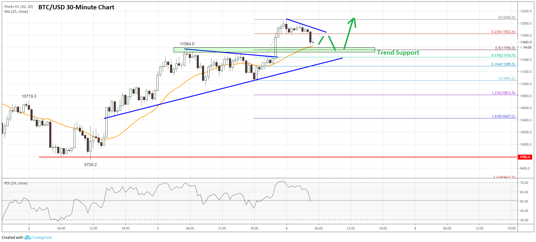 Bitcoin Price Analysis (BTC to USD)