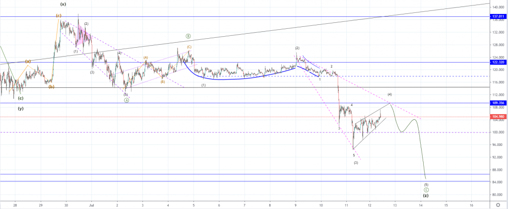 Usd forming rising wedge