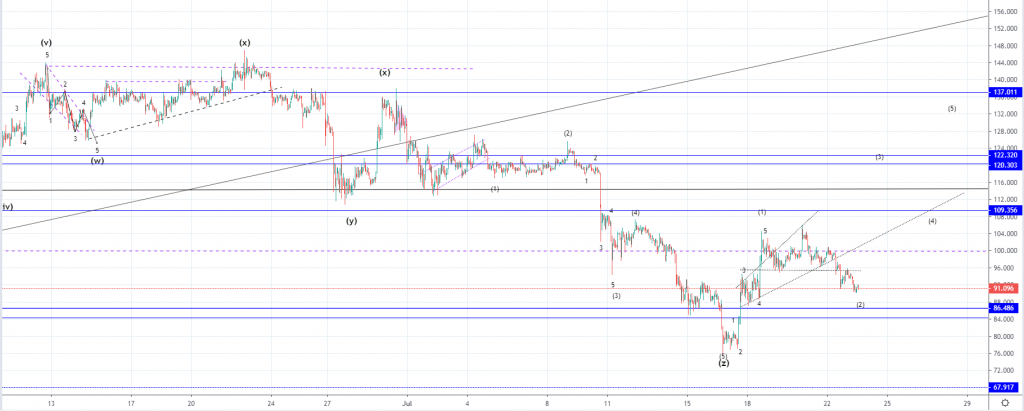 ltcusd 1h 9 1024x411 - LTC Declines But Recovery Expected Soon