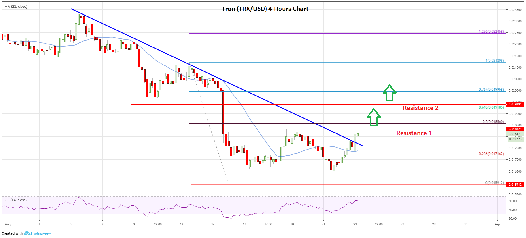Tron Price Analysis (TRX/USD)