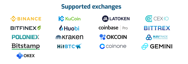 The Crypto Exchanges Supported by Margin.de