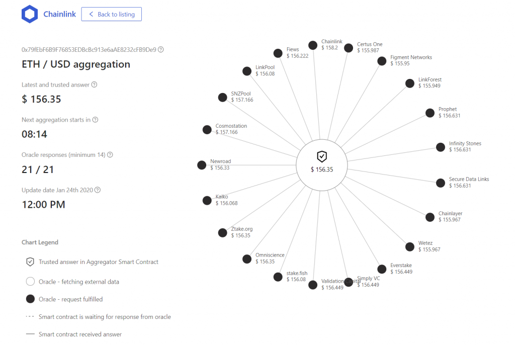The dashboard for the current ETH/USD reference price oracle network with all 21 nodes