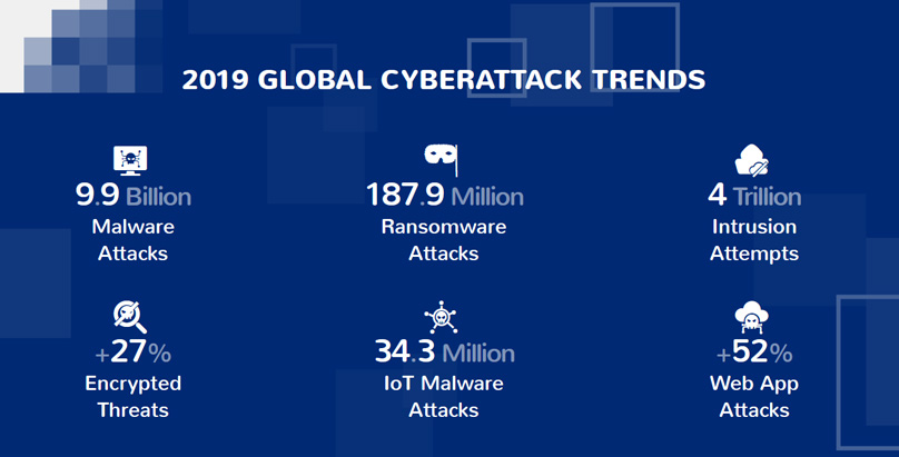 2019 GLOBAL CYBERATTACK TRENDS