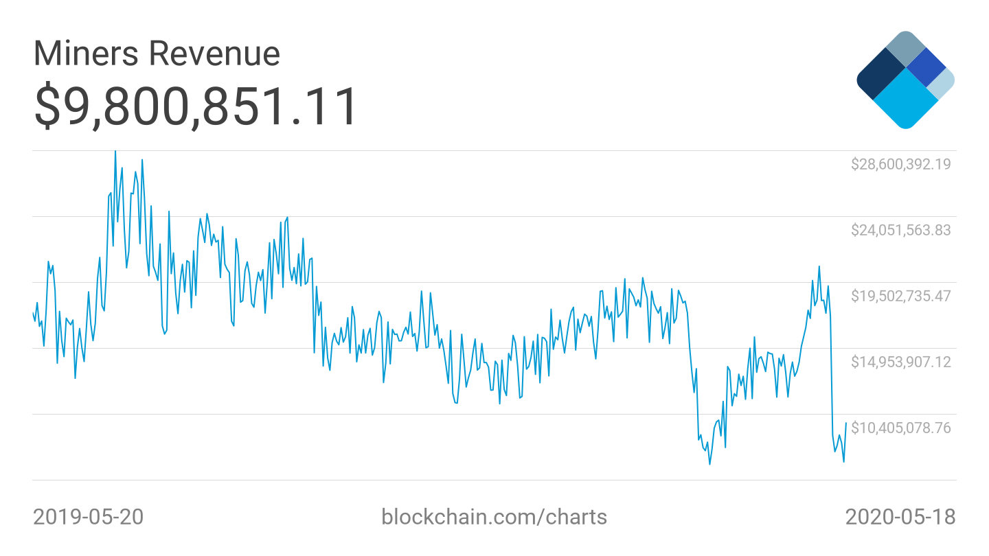 Bitcoin Mining Revenue Decline