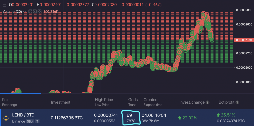 How to Maximize your crypto trading returns with Bitsgap bot